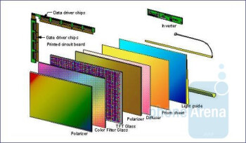 Typical LCD screen elements