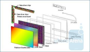 AMOLED screen elements