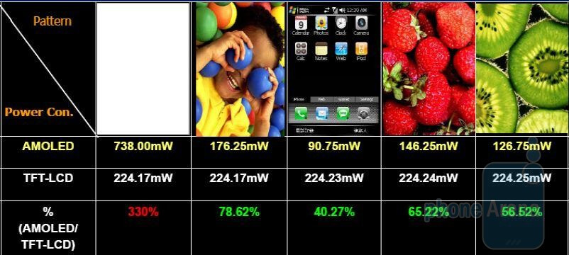 Brightness is based on 200 nit 2.4-inch AMOLED display. Source - 4dsystems - Smartphone Displays - AMOLED vs LCD