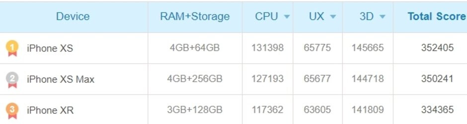 Snapdragon 855 vs Exynos 9820 vs A12 benchmarks show Galaxy S10 may breathe down the iPhone XS neck