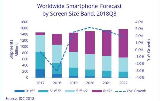 The smartphone market will recover next year, but long-term forecast calls for slow growth