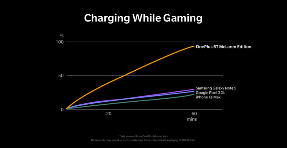 Warp Charge 30 on the OnePlus 6T McLaren provides fast battery charging even while playing a game - OnePlus 6T McLaren Edition Warp Charge 30 replenishes half the battery life in 20 minutes