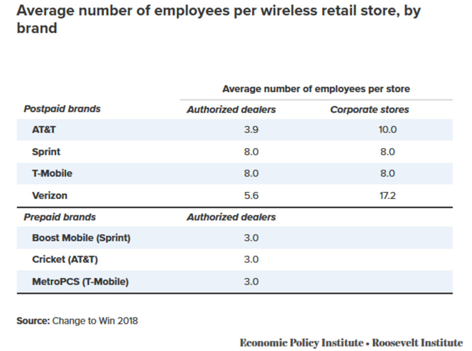 Average number of employees working inside a wireless store - Study suggests T-Mobile-Sprint merger would cut employee pay from all remaining major U.S. carriers
