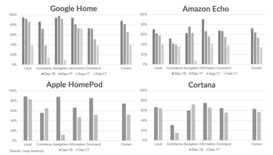 Siri's score improved the most since the previous test in February - Google Assistant is rated top smart speaker assistant after 800 question test