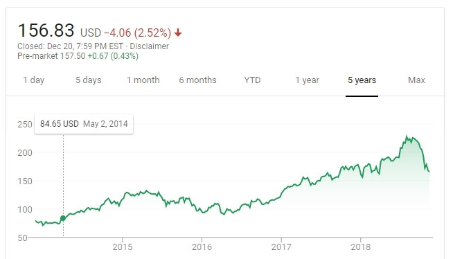 This Apple stock chart from Google Finance depicts the steep share price decline - Apple's stock hits the 'death cross' of new iPhone order cuts and old iPhone bans