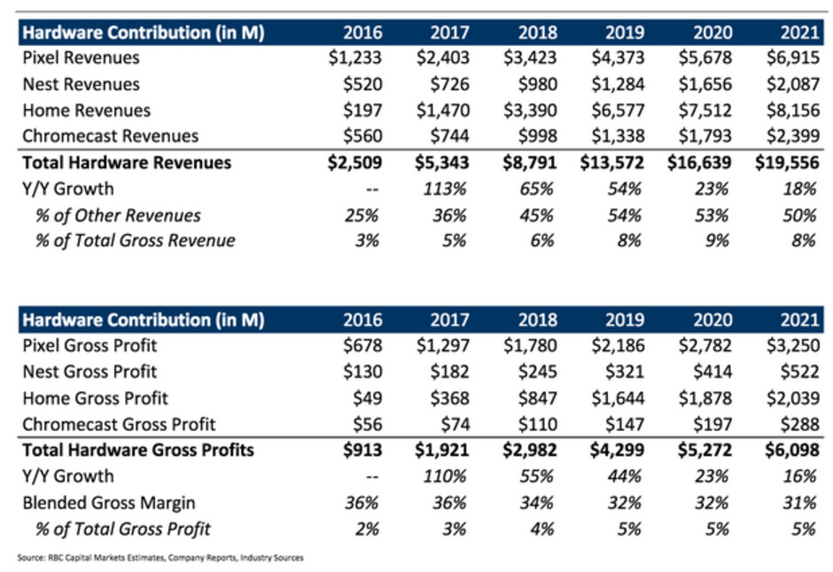 Financial projections for Google's hardware business from RBC Capital Markets analyst Mark Mahaney - Analyst says Google's hardware will produce nearly $3 billion in profits for 2018