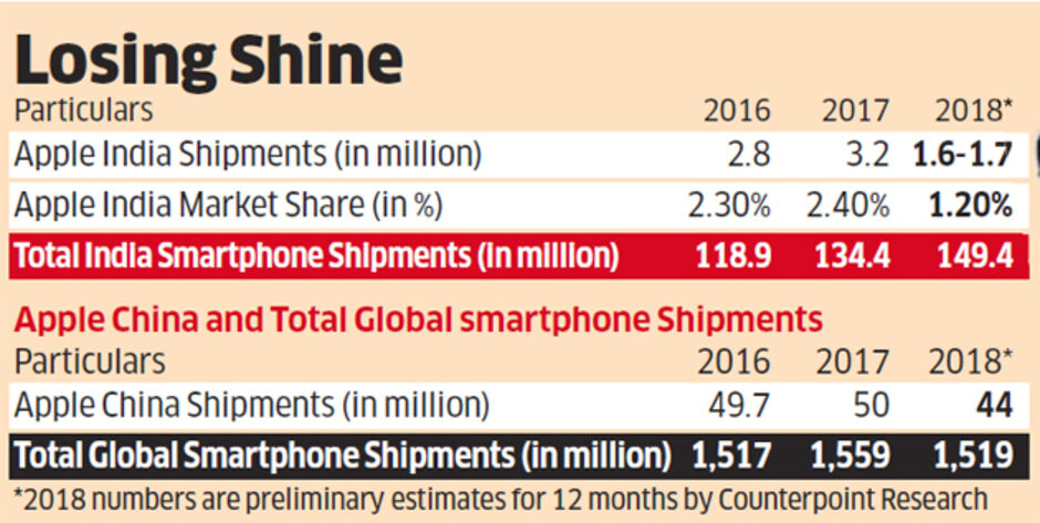Indian iPhone sales plunged 50% in 2018, proving China's not the only problem