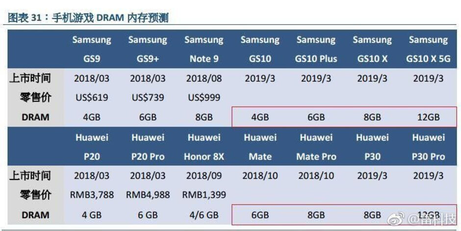 The analysts from GF Securities tipped the Galaxy S10 X 5G model name and 12GB RAM specs way back in October - The best new phone features to go mainstream in 2019