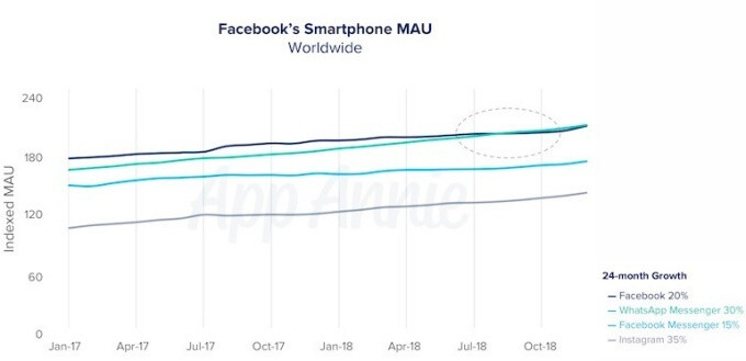 WhatsApp reportedly topped Facebook to become world's most popular mobile app recently