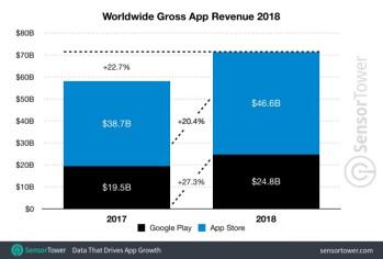 Apples App Store erzielte 2018 88 Prozent mehr Umsatz als Google Play