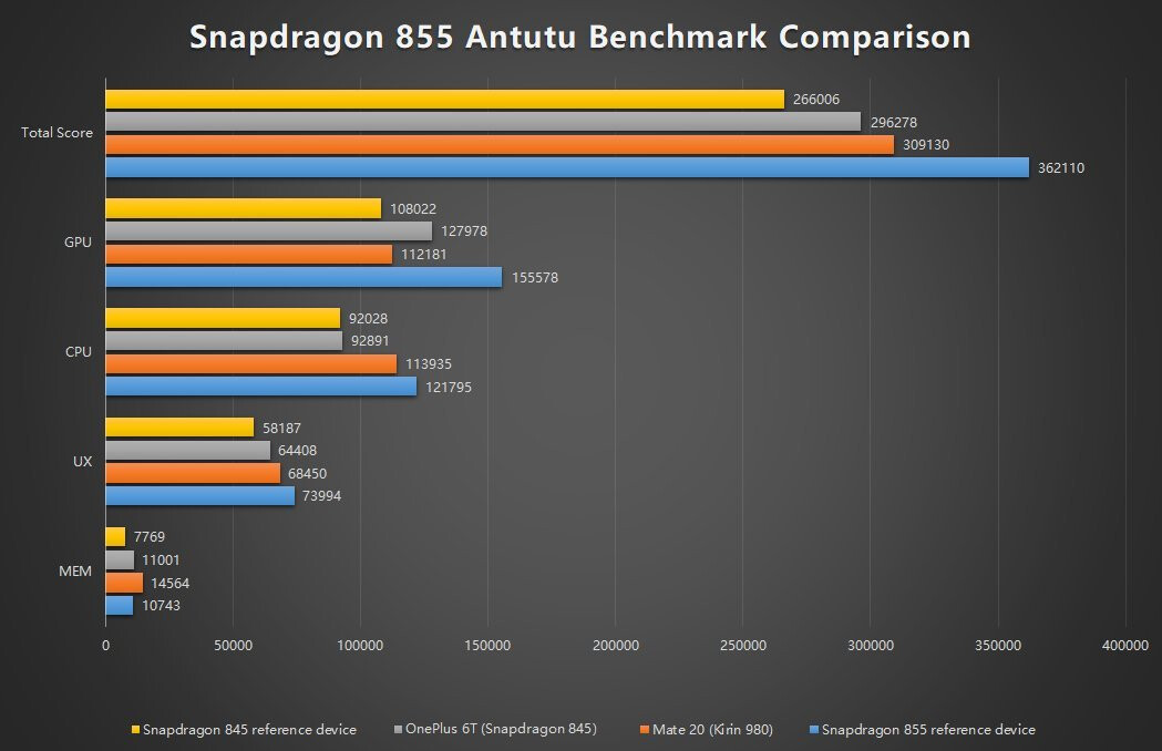 Image result for antutu benchmark 2019