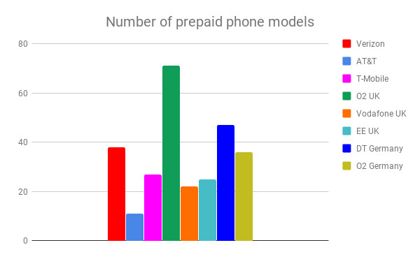 On prepaid, Verizon is doing better when it comes to phone choices - Verizon, AT&T and T-Mobile's plan prices are globally high, and 5G is not to blame