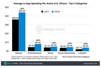 Apple iPhone-Benutzer in den USA gaben im vergangenen Jahr 36% mehr Geld für Apps aus
