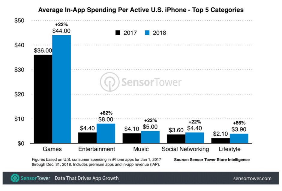 U.S. Apple iPhone users spent $44 on average for gaming apps in 2018 - Apple iPhone users in the U.S. spent 36% more money on apps last year