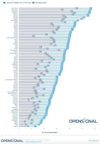 opensignal-4g-performance-worldwide