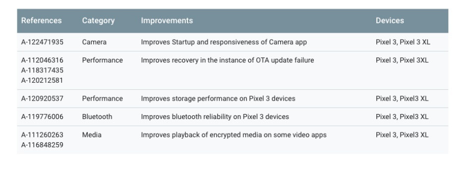 New Android security update delivers several 'functional' patches for Pixel 3 and 3 XL