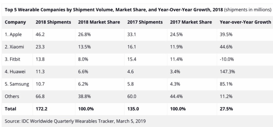 Apple remains the undisputed leader of a fast-growing global wearables market