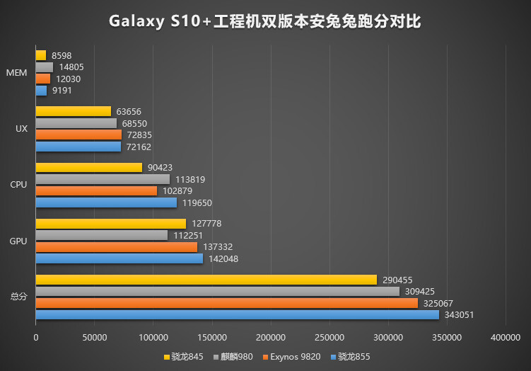 This winter chart from AnTuTu was a harbinger of good things to say about Snapdragon 855 - America gets the 'better' Galaxy S10 again, as Snapdragon 855 shoots to the benchmark top