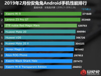 antutu-top-android-february