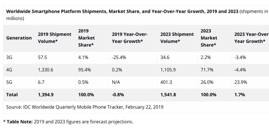 5G smartphone sales are expected to grab shockingly little market share this year