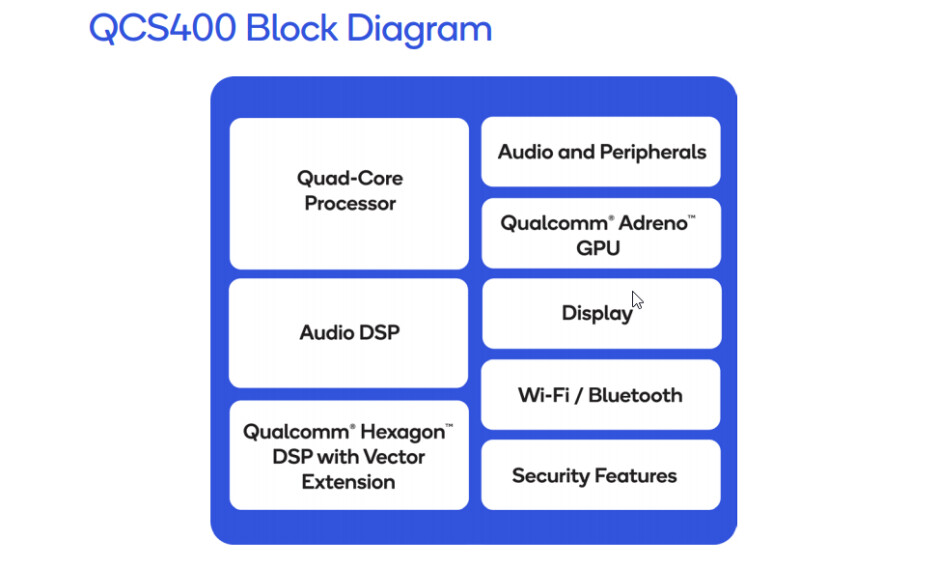 The main elements of the two ''bigger'' QCS400 chips - Qualcomm's new line of chips will make smart speakers better, more capable than ever