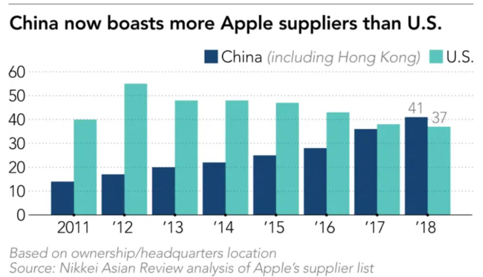 Apple continues to grow its Chinese supply chain - Apple is buying more iPhone parts from certain countries