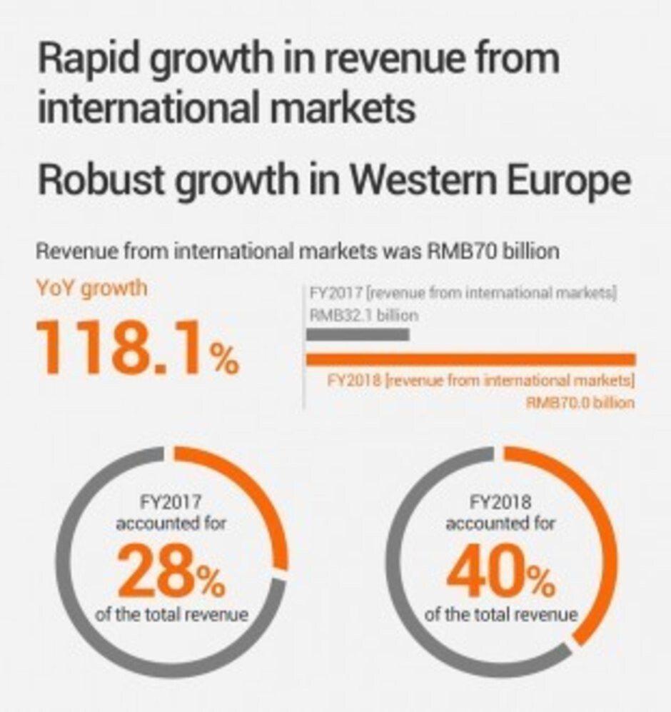 Xiaomi's smartphone business grew massively last year, especially in Europe