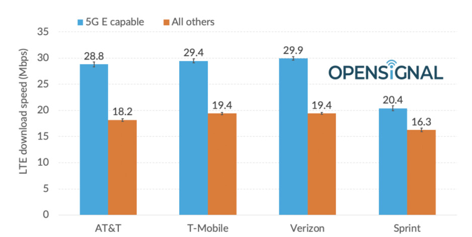OpenSignal report shows that AT&T's 5G Evolution is slower than 4G LTE on Verizon and T-Mobile - AT&T's 5G Evolution has data speeds slower than 4G LTE