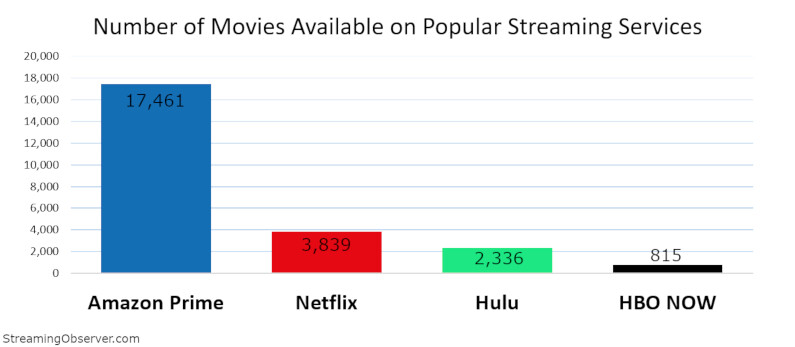 Amazon vs Netflix vs Hulu content numbers as of January 2019 - Disney+ and Apple TV+ plan prices and shows at launch vs Netflix, Hulu and Amazon