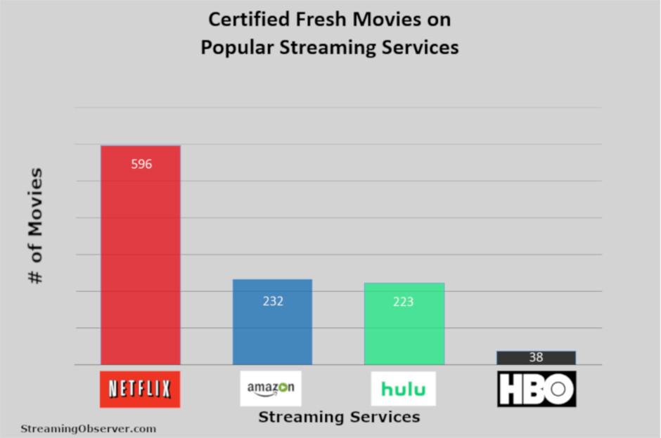 Amazon vs Netflix vs Hulu certified fresh content shows that quality bests quantity - Apple TV+ release date, price and shows at launch (free with iPhone or iPad)