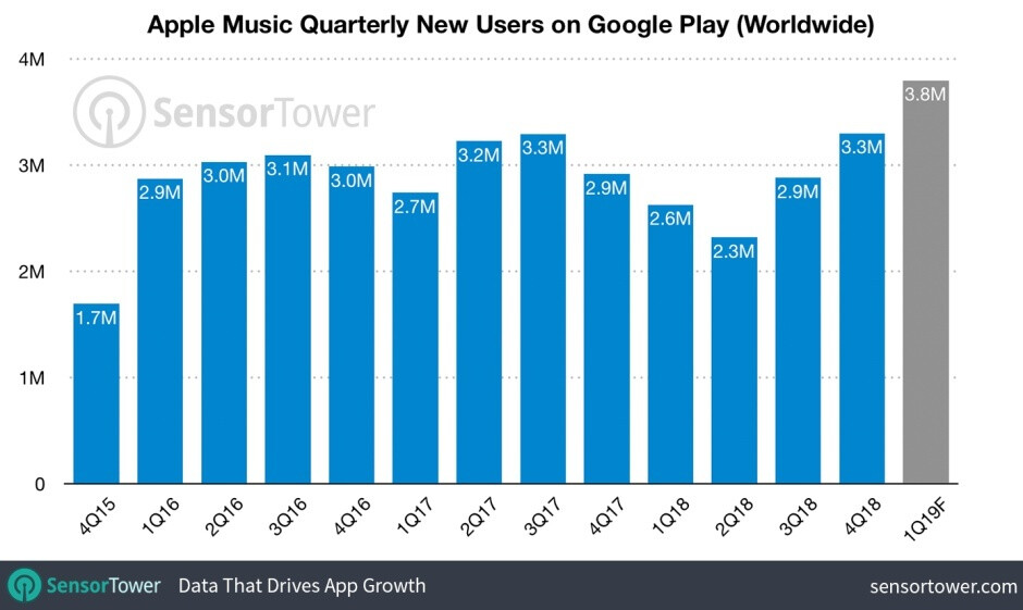 Apple Music is rapidly growing in popularity on Android, hitting big Google Play milestone