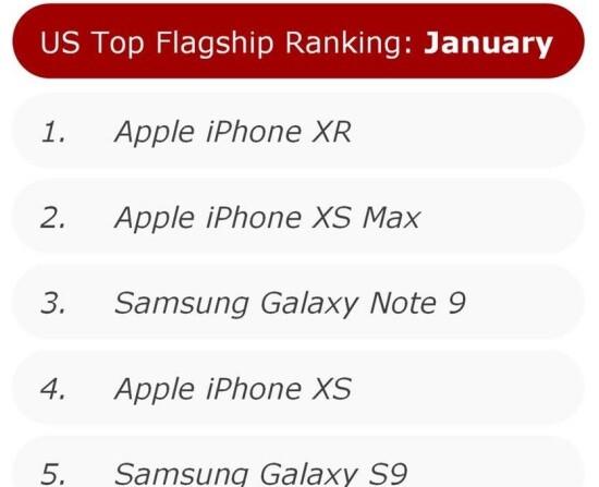 Apple's iPhone XR dominated weak US smartphone market in January