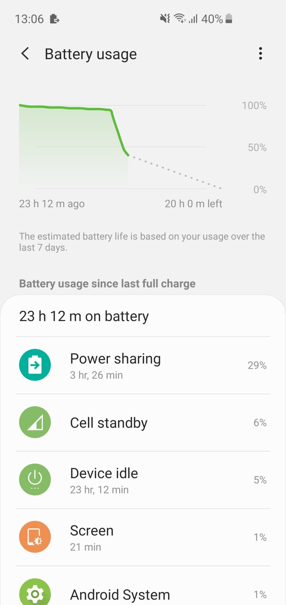 The Watch Active drained quite a lot of battery while being charged with PowerShare - Galaxy S10's PowerShare reverse charging speed test with Samsung Buds and Watch Active