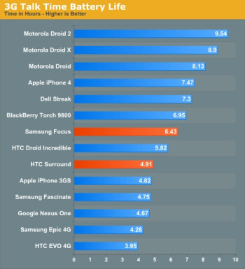 Windows Phone 7 devices battery life comparison