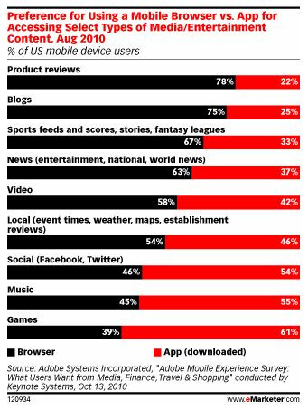 Users prefer mobile web over native apps?