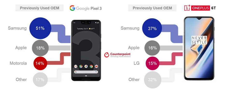 Over half of OnePlus 6T buyers in the U.S. during the fourth quarter switched from a Samsung phone - Over half of U.S. Google Pixel 3 buyers in Q4 switched from this major phone manufacturer