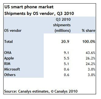 Windows Mobile obtains a market share of 3  in Q3 2010 according to Canalys