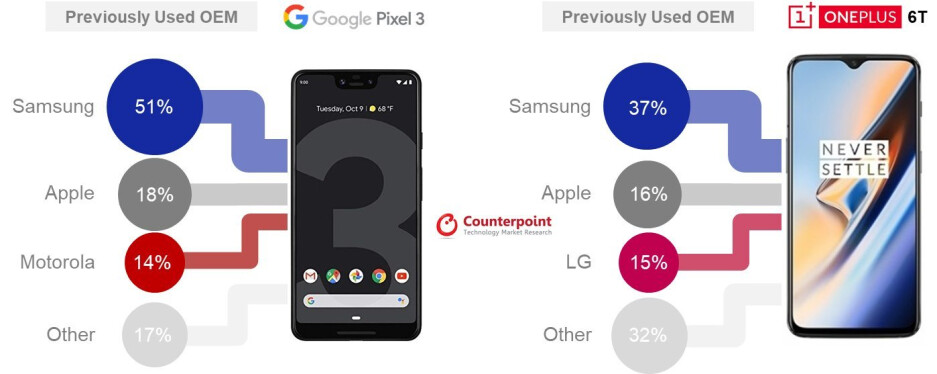 OnePlus 6T has a puny share of T-Mobile's phone sales, but OnePlus 7 may change that