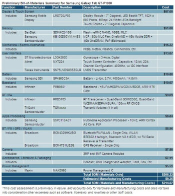 Samsung Galaxy Tab parts valued at US$205