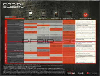 Motorola DROID 2 Global confirmed at 1.2GHz, VZ Navigator for it appears on Android Market