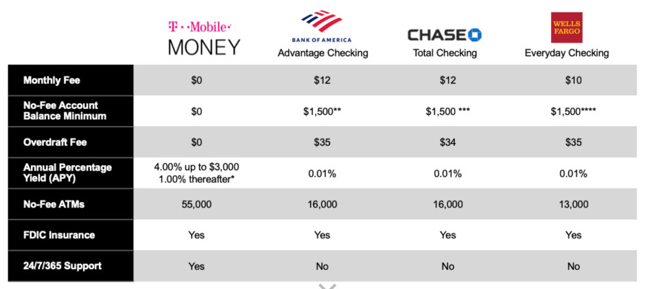 T-Mobile introduces T-Mobile Money - T-Mobile introduces its no-fee banking service