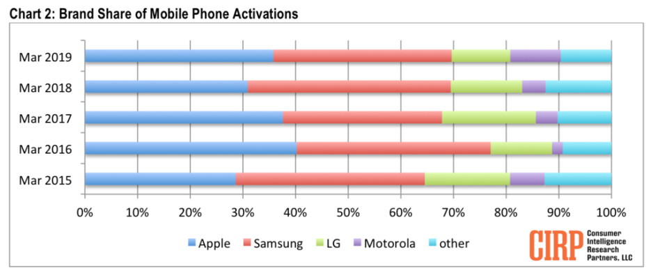 Apple's iPhones still most popular in the US, despite Samsung issuing three spring flagships