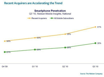 Nielsen report: 41 percent of all phones purchased in the US in the last 6 months are smartphones