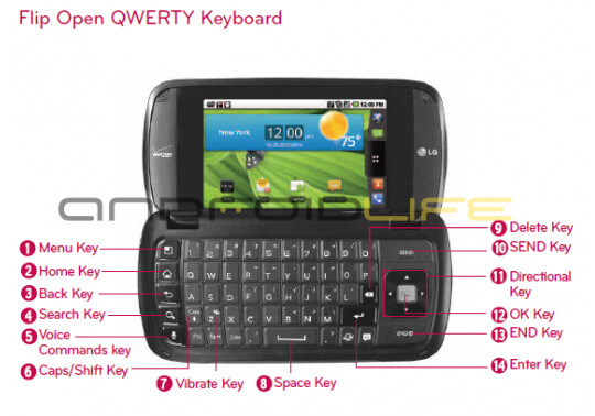 Illustration from the User Guide of the now canceled LG enV Pro, courtesy of Droid-Life - LG enV Pro is canceled by Verizon