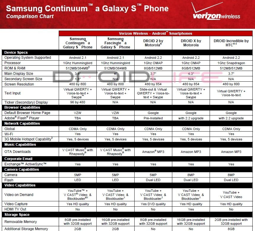 Samsung Continuum compared in head-to-head battle with other Verizon heavyweights