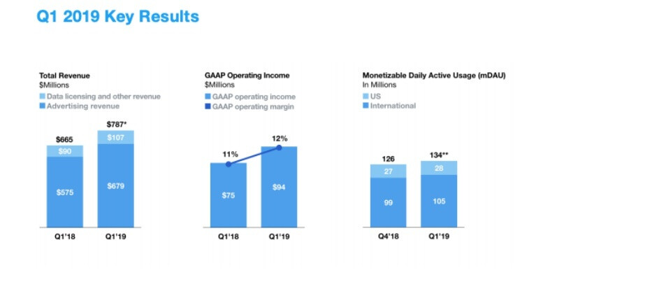 Twitter is growing at an impressive pace in one key area, but monthly usage is actually down