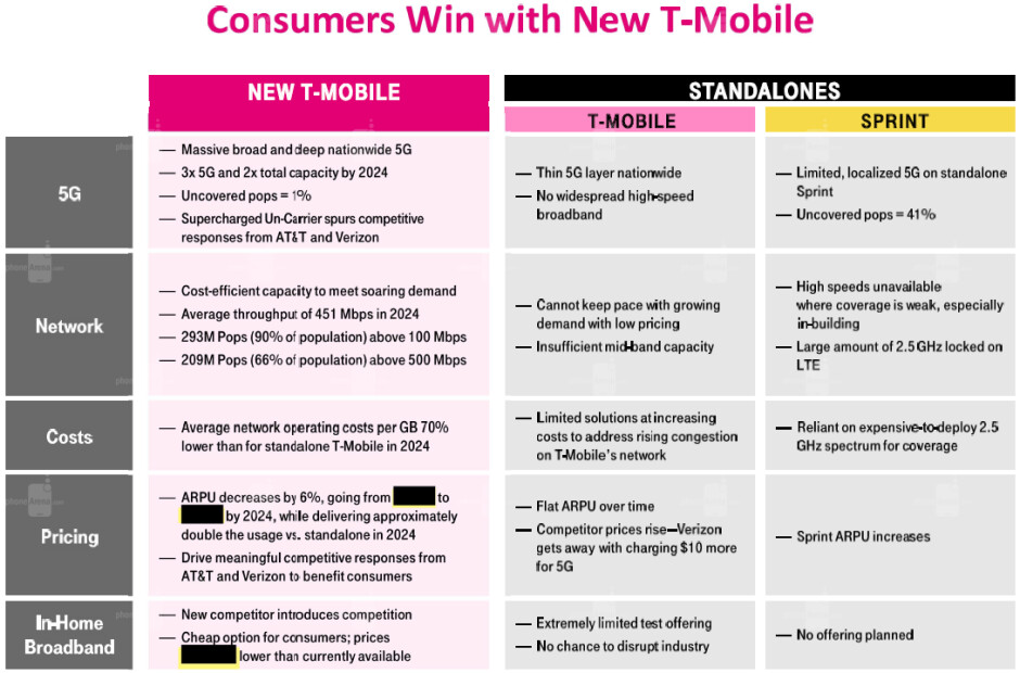 T-Mobile and Sprint exhibited the pros and cons of the merger for the FCC last week - Would you like to see the Sprint-T-Mobile merger blocked? (poll results)