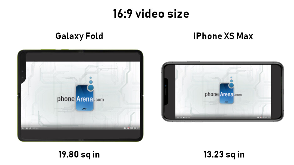 The Galaxy Fold has a much bigger screen than its 7.3-inch diagonal suggests