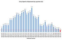 Xperia-Units-shipped-Q1-2019-768x502