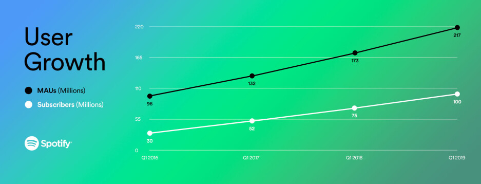 Spotify now has 100 million Premium subscribers across the globe